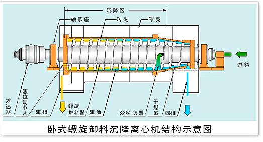 脱硫专用沉降离心机-1.jpg